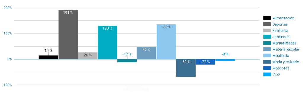 Evolución ventas e-commerce comparativa por sectores