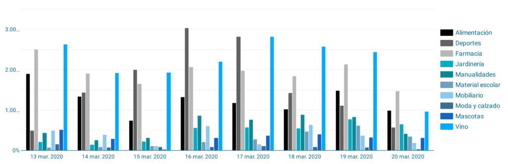 Evolución ventas e-commerce por sectores en la primera semana de confinamiento
