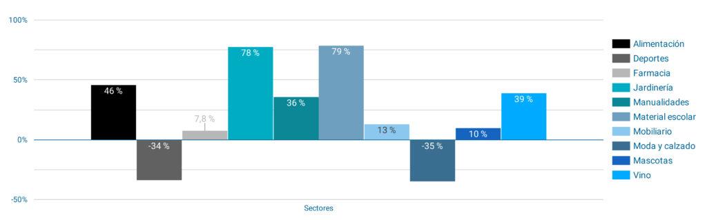 Evolución de las ventas de e-commerce del 21 de marzo al 7 de abril, por categorías
