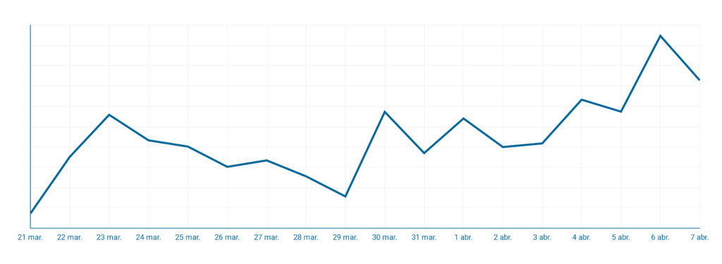 Evolución global ventas e-commerce del 21 de marzo al 7 de abril.