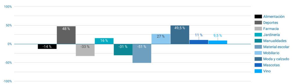 Grafico 1 - GS_NP La nueva normalidad del ecommerce en la desescalada