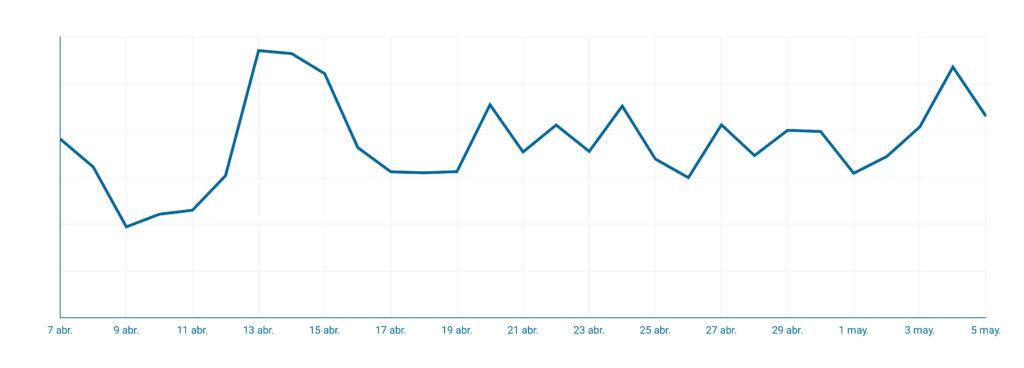 Grafico 2 - GS_NP La nueva normalidad del ecommerce en la desescalada