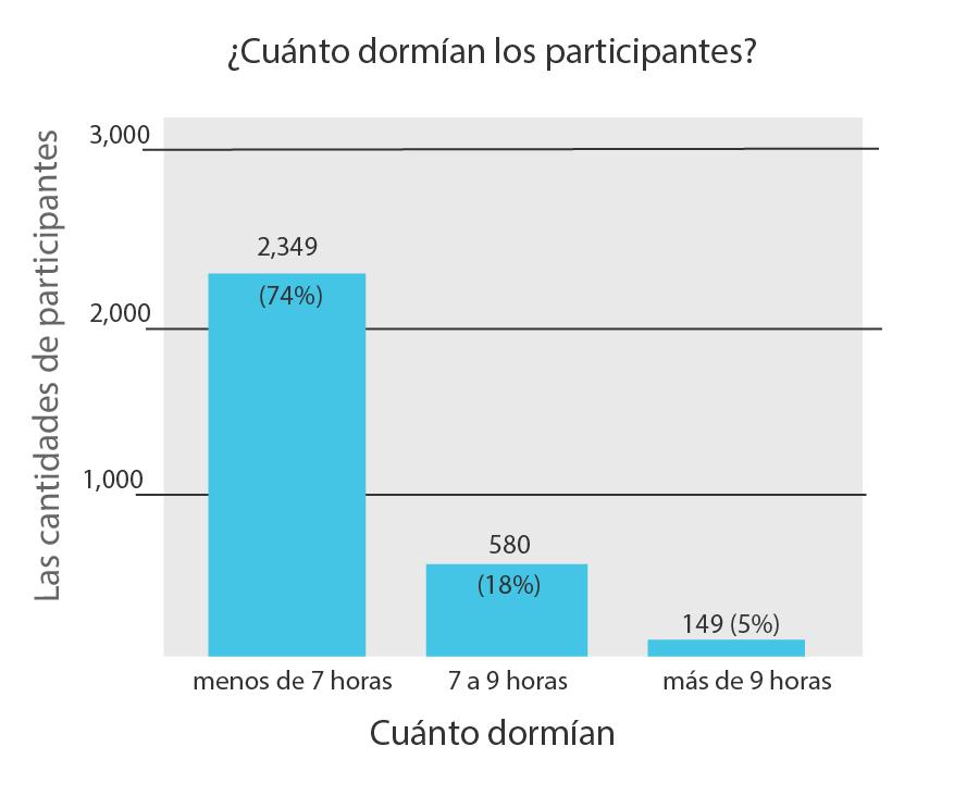 Gráfico 1 estudio Recharge Energy - Horas de sueño