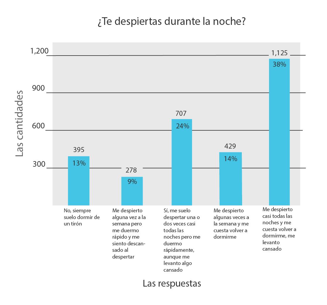 Gráfico 3 estudio Recharge Energy - Despertares nocturnos
